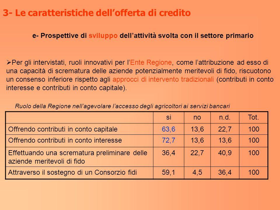 3- Le caratteristiche dellofferta di credito e- Prospettive di sviluppo dellattività svolta con il settore primario Per gli intervistati, ruoli innova