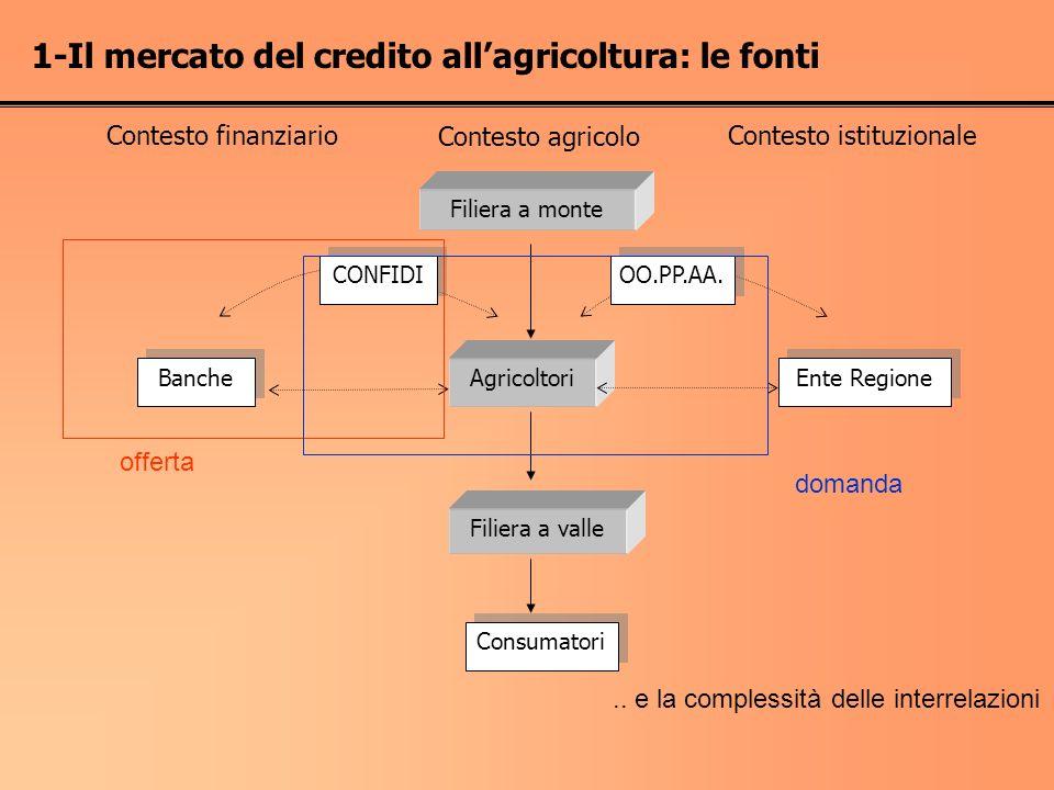 Agricoltori OO.PP.AA. Ente Regione Banche CONFIDI Filiera a valle Filiera a monte Consumatori Contesto finanziario Contesto agricolo Contesto istituzi