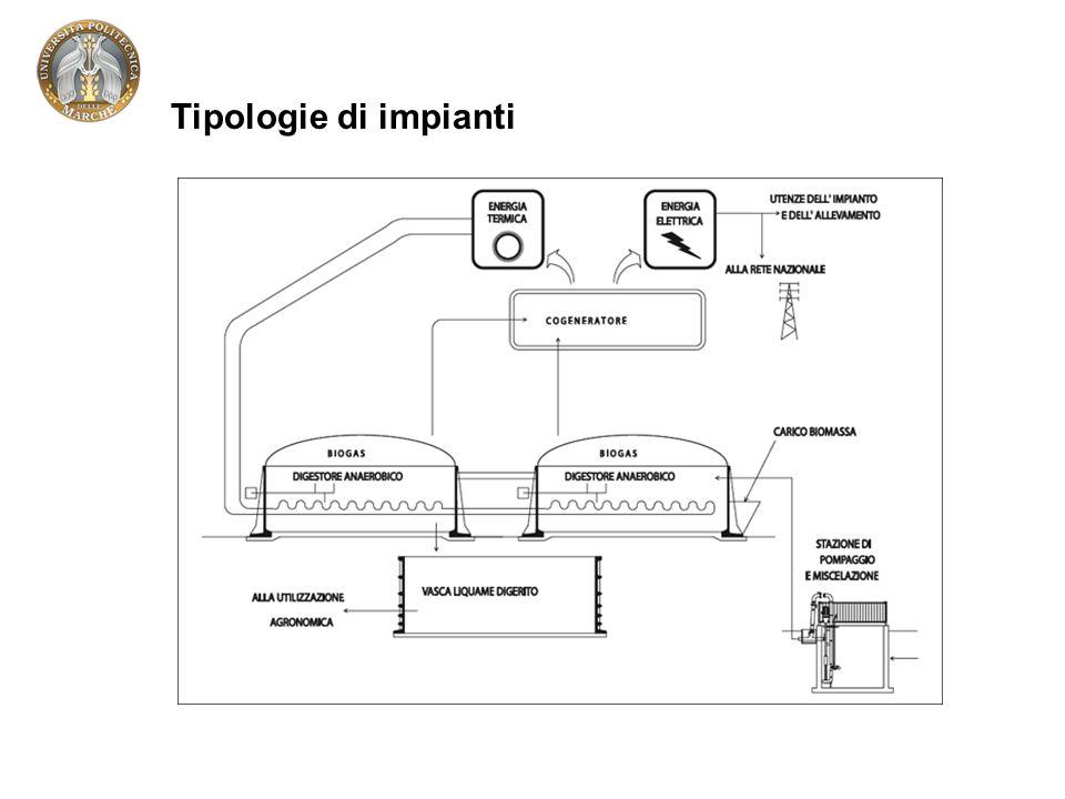 Tipologie di impianti