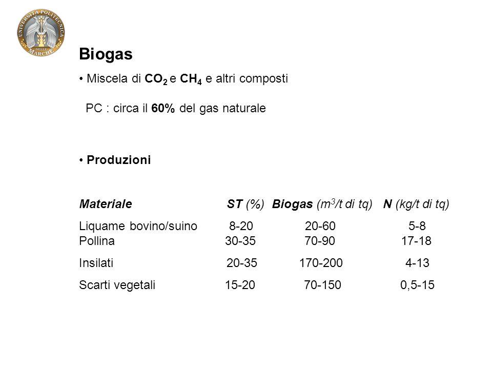 Biogas Miscela di CO 2 e CH 4 e altri composti PC : circa il 60% del gas naturale Produzioni MaterialeST (%) Biogas (m 3 /t di tq) N (kg/t di tq) Liquame bovino/suino 8-20 20-60 5-8 Pollina 30-35 70-90 17-18 Insilati 20-35 170-200 4-13 Scarti vegetali 15-20 70-150 0,5-15