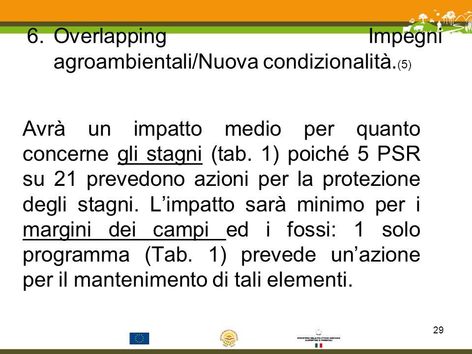 6.Overlapping Impegni agroambientali/Nuova condizionalità. (5) Avrà un impatto medio per quanto concerne gli stagni (tab. 1) poiché 5 PSR su 21 preved
