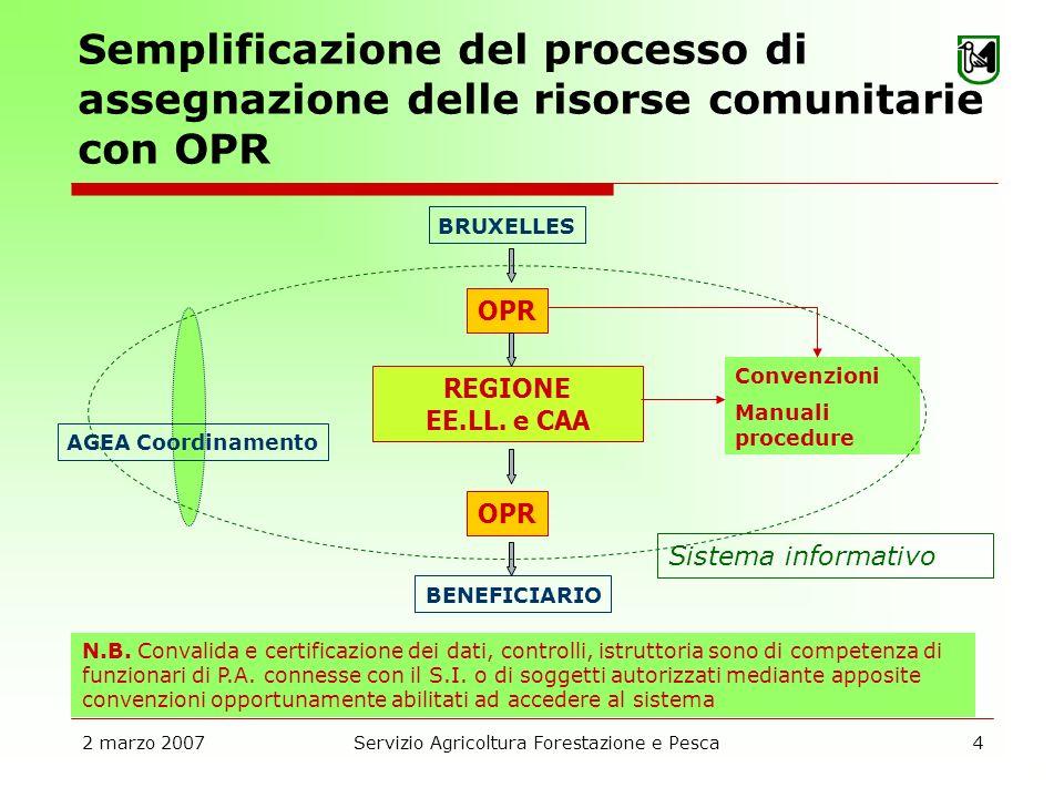 2 marzo 2007Servizio Agricoltura Forestazione e Pesca4 Semplificazione del processo di assegnazione delle risorse comunitarie con OPR Sistema informativo BRUXELLES BENEFICIARIO OPR REGIONE EE.LL.