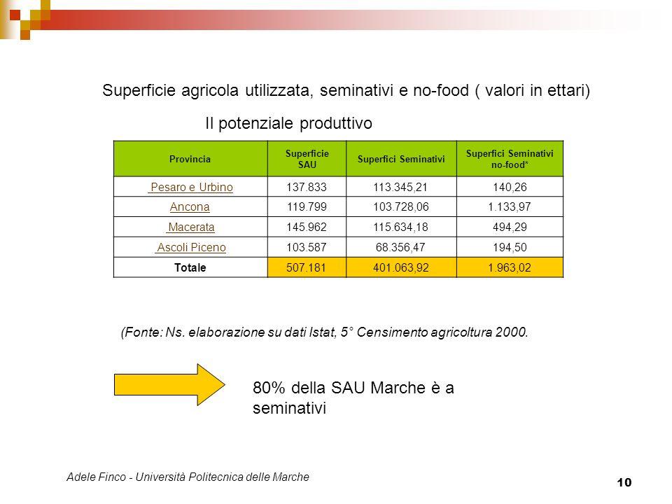 Adele Finco - Università Politecnica delle Marche 10 Provincia Superficie SAU Superfici Seminativi Superfici Seminativi no-food* Pesaro e Urbino137.83