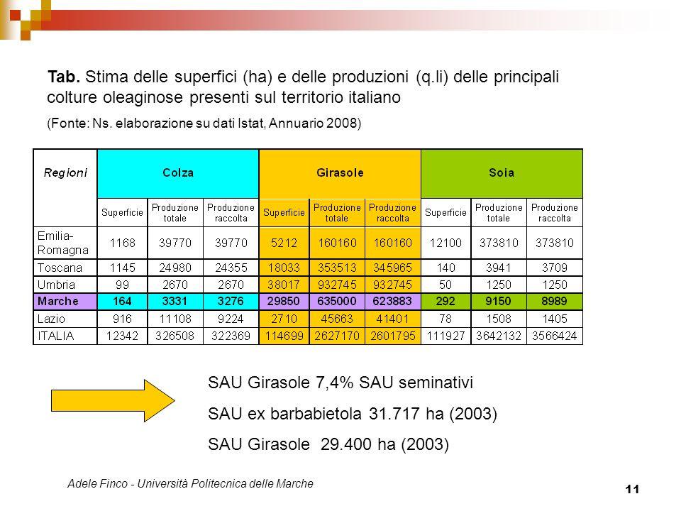 Adele Finco - Università Politecnica delle Marche 11 Tab. Stima delle superfici (ha) e delle produzioni (q.li) delle principali colture oleaginose pre