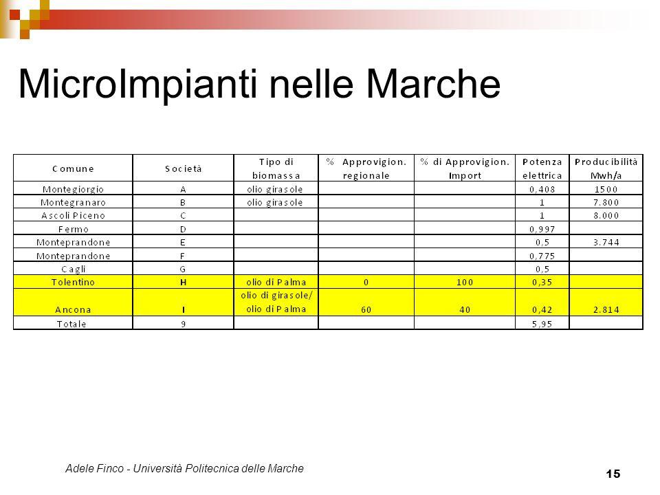 Adele Finco - Università Politecnica delle Marche 15 MicroImpianti nelle Marche