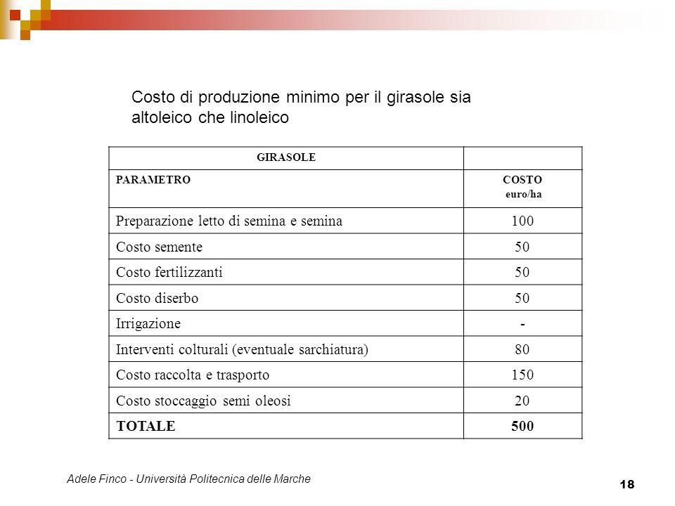 Adele Finco - Università Politecnica delle Marche 18 Costo di produzione minimo per il girasole sia altoleico che linoleico GIRASOLE PARAMETROCOSTO eu
