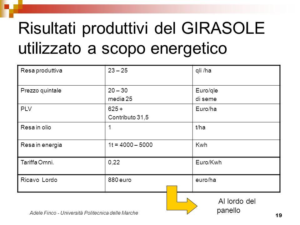 Adele Finco - Università Politecnica delle Marche 19 Risultati produttivi del GIRASOLE utilizzato a scopo energetico Resa produttiva23 – 25qli /ha Pre