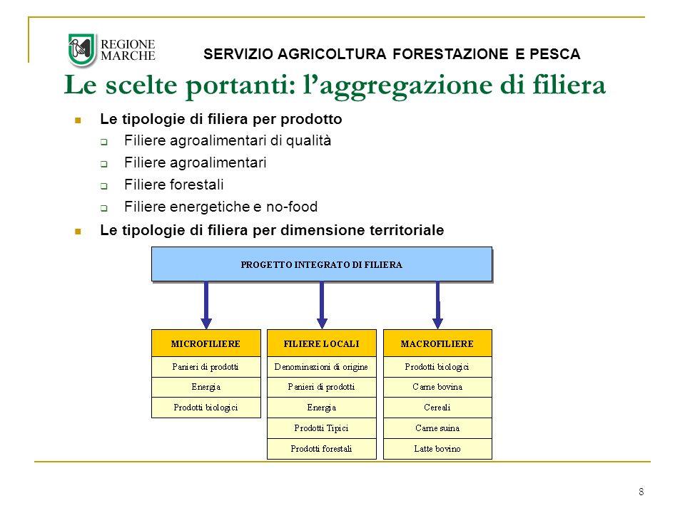 8 Le scelte portanti: laggregazione di filiera SERVIZIO AGRICOLTURA FORESTAZIONE E PESCA Le tipologie di filiera per prodotto Filiere agroalimentari di qualità Filiere agroalimentari Filiere forestali Filiere energetiche e no-food Le tipologie di filiera per dimensione territoriale