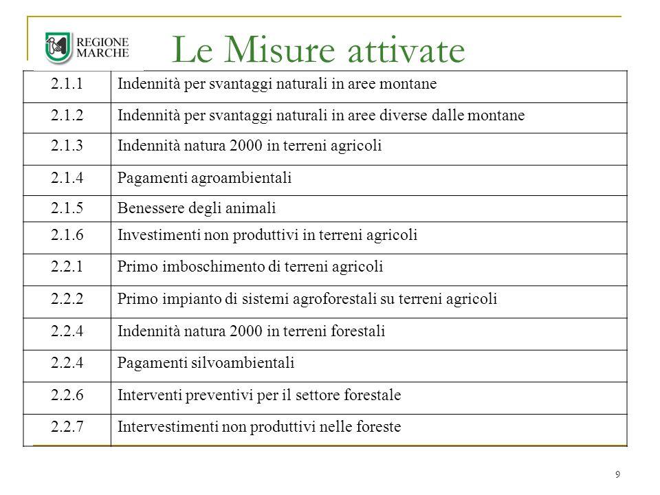 9 Le Misure attivate 2.1.1Indennità per svantaggi naturali in aree montane 2.1.2Indennità per svantaggi naturali in aree diverse dalle montane 2.1.3Indennità natura 2000 in terreni agricoli 2.1.4Pagamenti agroambientali 2.1.5Benessere degli animali 2.1.6Investimenti non produttivi in terreni agricoli 2.2.1Primo imboschimento di terreni agricoli 2.2.2Primo impianto di sistemi agroforestali su terreni agricoli 2.2.4Indennità natura 2000 in terreni forestali 2.2.4Pagamenti silvoambientali 2.2.6Interventi preventivi per il settore forestale 2.2.7Intervestimenti non produttivi nelle foreste