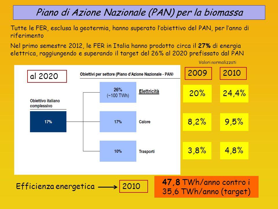 Tutte le FER, esclusa la geotermia, hanno superato lobiettivo del PAN, per lanno di riferimento al 2020 20% 20092010 24,4% 8,2%9,5% 3,8%4,8% Efficienza energetica 2010 47,8 TWh/anno contro i 35,6 TWh/anno (target) Piano di Azione Nazionale (PAN) per la biomassa Nel primo semestre 2012, le FER in Italia hanno prodotto circa il 27% di energia elettrica, raggiungendo e superando il target del 26% al 2020 prefissato dal PAN Valori normalizzati