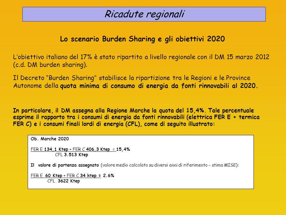 Il perseguimento dellobiettivo al 2020, richiede alla Regione Marche indicativamente: di incrementare del 124% il consumo di energia elettrica da fonti rinnovabili passando da 60 Ktep a 134 Ktep (FER E); di incrementare del 1095% il consumo di energia termica da fonti rinnovabili passando da 34 a 406 Ktep (FER C); di ridurre i consumi finali lordi del 3% passando da 3.622 Ktep a 3.513 Ktep (CFL); Gli obiettivi di settore sopra indicati e le relative percentuali dincremento costituiscono una mera linea dindirizzo, in quanto il DM burden sharing vincola la Regione esclusivamente al perseguimento dellobiettivo del 15,4% e attribuisce alla pianificazione regionale in materia di energia, in quanto materia concorrente Stato- Regioni, la competenza allindividuazione e allarticolazione delle singole componenti.