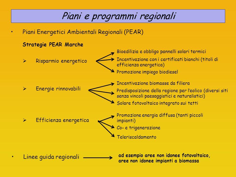 Piani Energetici Ambientali Regionali (PEAR) Strategie PEAR Marche Risparmio energetico Bioedilizia e obbligo pannelli solari termici Incentivazione con i certificati bianchi (titoli di efficienza energetica) Promozione impiego biodiesel Energie rinnovabili Incentivazione biomasse da filiera Predisposizione della regione per leolico (diversi siti senza vincoli paesaggistici e naturalistici) Solare fotovoltaico integrato sui tetti Efficienza energetica Promozione energia diffusa (tanti piccoli impianti) Co- e trigenerazione Teleriscaldamento Piani e programmi regionali Linee guida regionali ad esempio aree non idonee fotovoltaico, aree non idonee impianti a biomassa