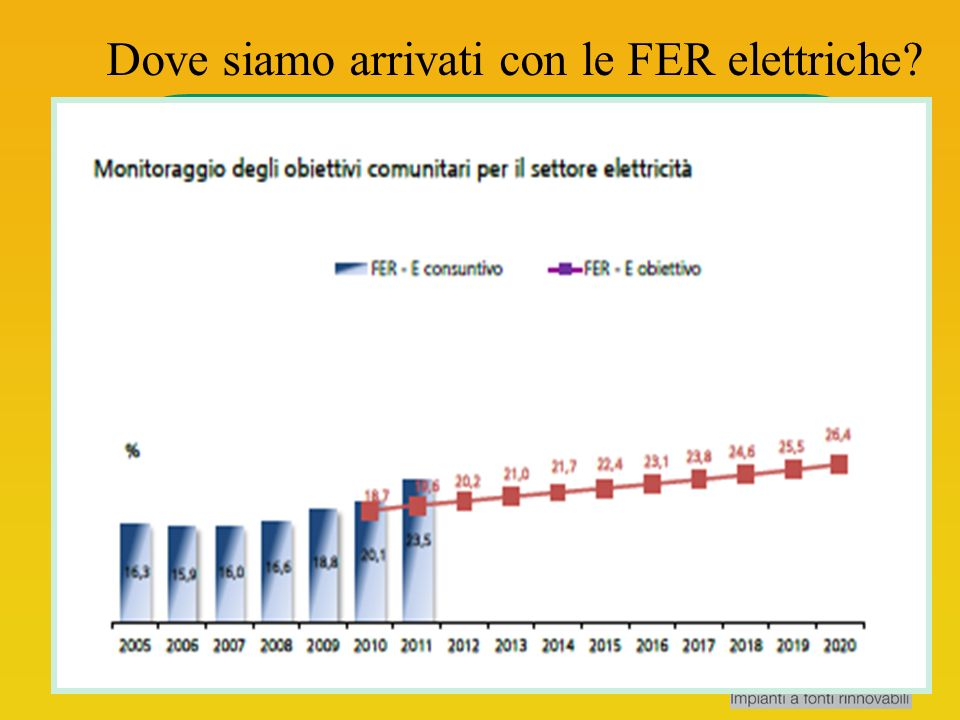 Potenza installata impianti produzione energia elettrica da fonti rinnovabili (FER) Tipologia FER2009 (GW) 2010 (GW) 2011 (GW) Idraulico17,717,817,9 Eolico4,95,86,7 Solare1,13,512,8 Geotermico0,7 Bioenergie2,02,33,0 TOTALE26,530,341,4 Dal 2008 la produzione da FER è aumentata del 45% Le energie rinnovabili nel 2011 hanno soddisfatto il 24% del consumo interno lordo elettrico, due punti percentuali in più del 2010 Fonte: GSE