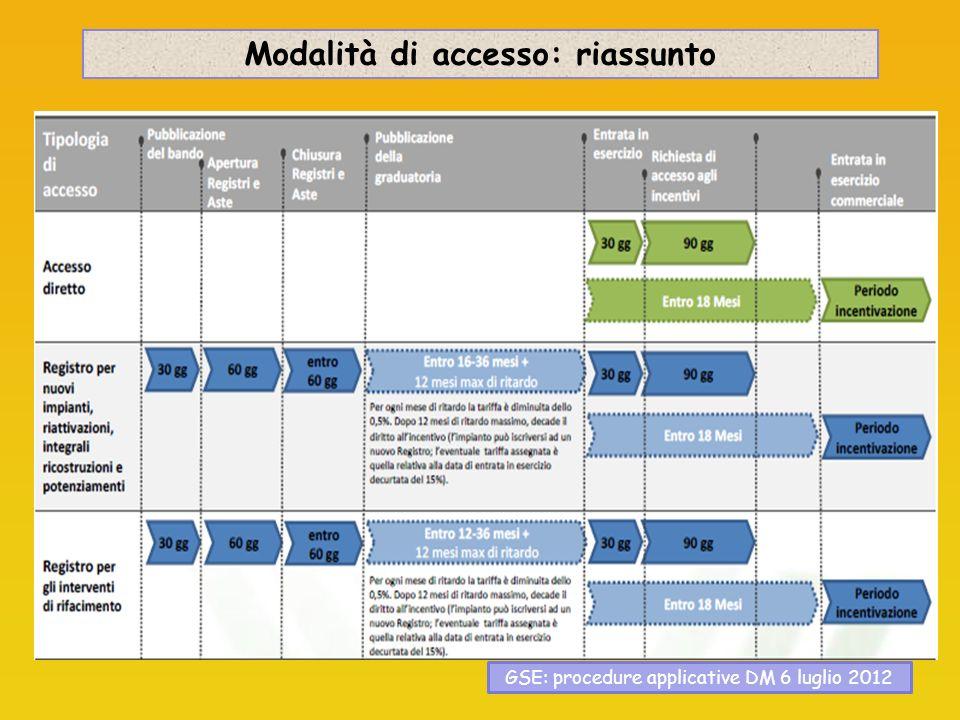 Modalità di accesso: riassunto GSE: procedure applicative DM 6 luglio 2012