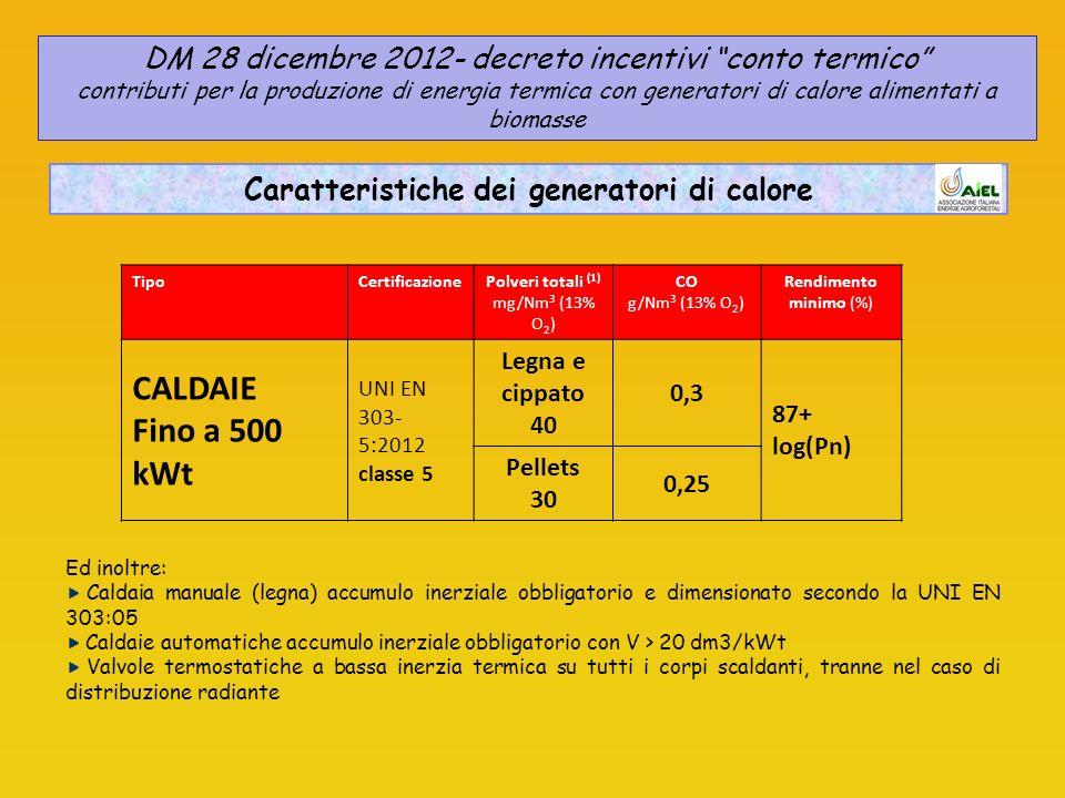 TipoCertificazionePolveri totali (1) mg/Nm 3 (13% O 2 ) CO g/Nm 3 (13% O 2 ) Rendimento minimo (%) CALDAIE Fino a 500 kWt UNI EN 303- 5:2012 classe 5 Legna e cippato 40 0,3 87+ log(Pn) Pellets 30 0,25 Ed inoltre: Caldaia manuale (legna) accumulo inerziale obbligatorio e dimensionato secondo la UNI EN 303:05 Caldaie automatiche accumulo inerziale obbligatorio con V > 20 dm3/kWt Valvole termostatiche a bassa inerzia termica su tutti i corpi scaldanti, tranne nel caso di distribuzione radiante DM 28 dicembre 2012- decreto incentivi conto termico contributi per la produzione di energia termica con generatori di calore alimentati a biomasse Caratteristiche dei generatori di calore