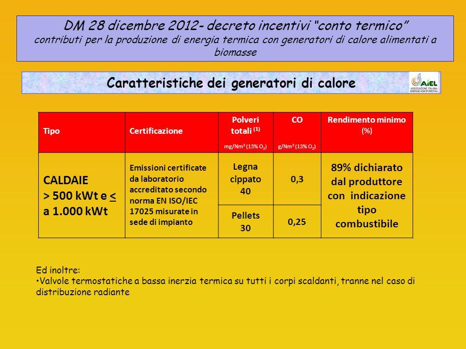 TipoCertificazione Polveri totali (1) mg/Nm 3 (13% O 2 ) CO g/Nm 3 (13% O 2 ) Rendimento minimo (%) CALDAIE > 500 kWt e < a 1.000 kWt Emissioni certificate da laboratorio accreditato secondo norma EN ISO/IEC 17025 misurate in sede di impianto Legna cippato 40 0,3 89% dichiarato dal produttore con indicazione tipo combustibile Pellets 30 0,25 Ed inoltre: Valvole termostatiche a bassa inerzia termica su tutti i corpi scaldanti, tranne nel caso di distribuzione radiante DM 28 dicembre 2012- decreto incentivi conto termico contributi per la produzione di energia termica con generatori di calore alimentati a biomasse Caratteristiche dei generatori di calore