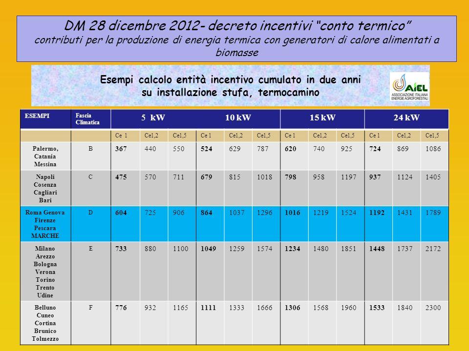 Esempi calcolo entità incentivo cumulato in due anni su installazione stufa, termocamino ESEMPI Fascia Climatica 5 kW10 kW15 kW24 kW Ce 1Ce1,2Ce1,5Ce 1Ce1,2Ce1,5Ce 1Ce1,2Ce1,5Ce 1Ce1,2Ce1,5 Palermo, Catania Messina B 3674405505246297876207409257248691086 Napoli Cosenza Cagliari Bari C 4755707116798151018798958119793711241405 Roma Genova Firenze Pescara MARCHE D 60472590686410371296101612191524119214311789 Milano Arezzo Bologna Verona Torino Trento Udine E 7338801100104912591574123414801851144817372172 Belluno Cuneo Cortina Brunico Tolmezzo F 7769321165111113331666130615681960153318402300 DM 28 dicembre 2012- decreto incentivi conto termico contributi per la produzione di energia termica con generatori di calore alimentati a biomasse