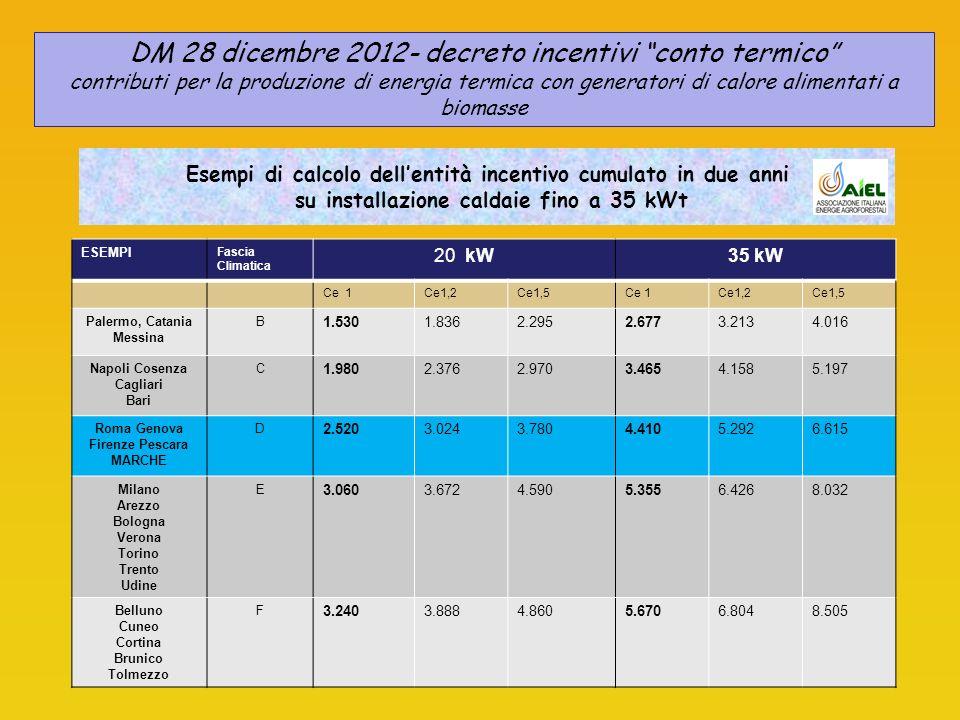 Esempi di calcolo dellentità incentivo cumulato in due anni su installazione caldaie fino a 35 kWt ESEMPI Fascia Climatica 20 kW35 kW Ce 1Ce1,2Ce1,5Ce 1Ce1,2Ce1,5 Palermo, Catania Messina B 1.5301.8362.2952.6773.2134.016 Napoli Cosenza Cagliari Bari C 1.9802.3762.9703.4654.1585.197 Roma Genova Firenze Pescara MARCHE D 2.5203.0243.7804.4105.2926.615 Milano Arezzo Bologna Verona Torino Trento Udine E 3.0603.6724.5905.3556.4268.032 Belluno Cuneo Cortina Brunico Tolmezzo F 3.2403.8884.8605.6706.8048.505 DM 28 dicembre 2012- decreto incentivi conto termico contributi per la produzione di energia termica con generatori di calore alimentati a biomasse