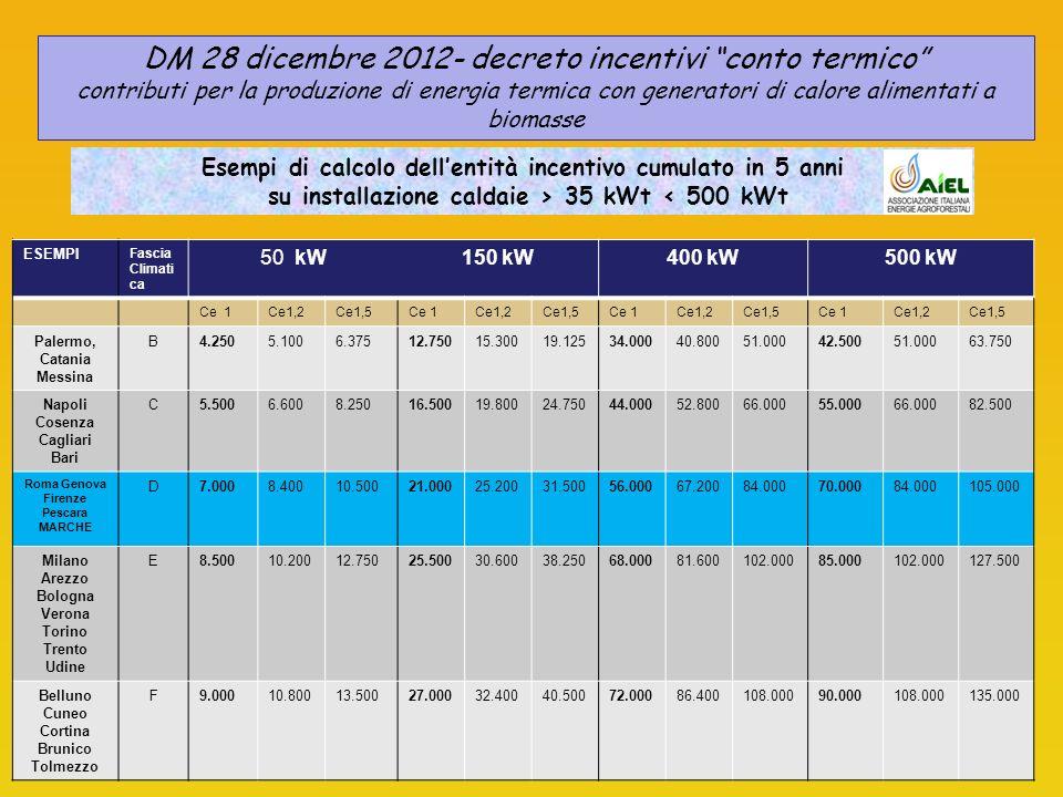 Esempi di calcolo dellentità incentivo cumulato in 5 anni su installazione caldaie > 35 kWt < 500 kWt ESEMPI Fascia Climati ca 50 kW150 kW400 kW500 kW Ce 1Ce1,2Ce1,5Ce 1Ce1,2Ce1,5Ce 1Ce1,2Ce1,5Ce 1Ce1,2Ce1,5 Palermo, Catania Messina B4.2505.1006.37512.75015.30019.12534.00040.80051.00042.50051.00063.750 Napoli Cosenza Cagliari Bari C5.5006.6008.25016.50019.80024.75044.00052.80066.00055.00066.00082.500 Roma Genova Firenze Pescara MARCHE D7.0008.40010.50021.00025.20031.50056.00067.20084.00070.00084.000105.000 Milano Arezzo Bologna Verona Torino Trento Udine E8.50010.20012.75025.50030.60038.25068.00081.600102.00085.000102.000127.500 Belluno Cuneo Cortina Brunico Tolmezzo F9.00010.80013.50027.00032.40040.50072.00086.400108.00090.000108.000135.000 DM 28 dicembre 2012- decreto incentivi conto termico contributi per la produzione di energia termica con generatori di calore alimentati a biomasse
