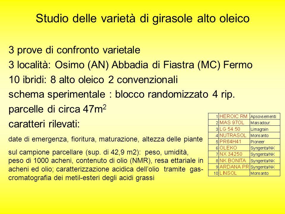 Studio delle varietà di girasole alto oleico 3 prove di confronto varietale 3 località: Osimo (AN) Abbadia di Fiastra (MC) Fermo 10 ibridi: 8 alto ole