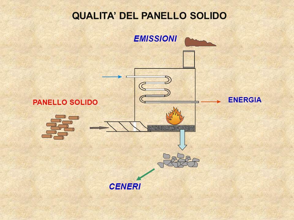 QUALITA DEL PANELLO SOLIDO CENERI EMISSIONI PANELLO SOLIDO ENERGIA