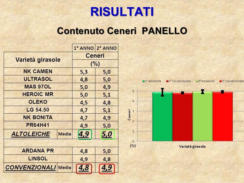 RISULTATI Contenuto Ceneri PANELLO 1° ANNO2° ANNO Varietà girasole Ceneri (%) NK CAMEN 5,35,0 ULTRASOL 4,85,0 MAS 97OL 5,04,9 HEROIC MR 5,05,1 OLEKO 4