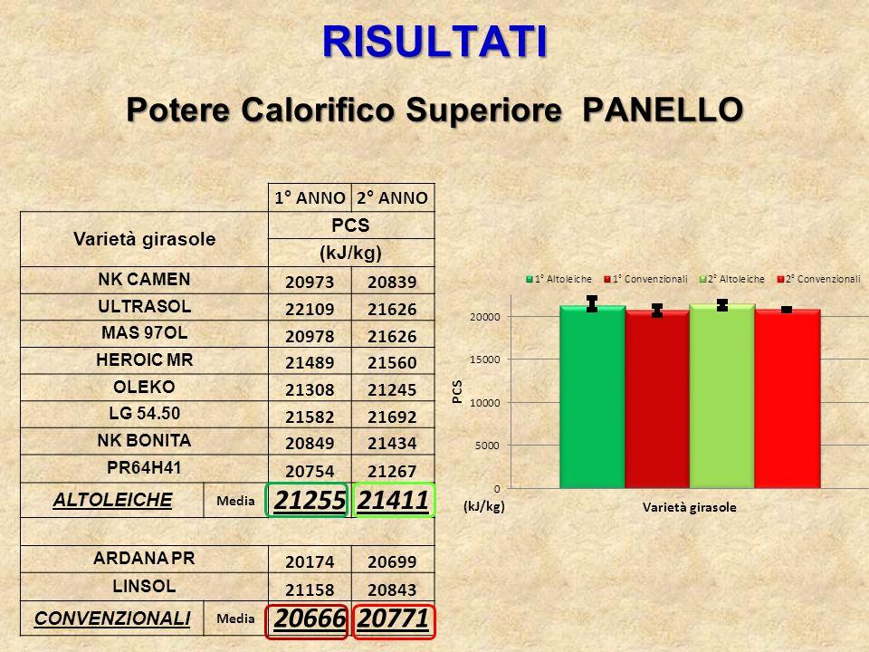 RISULTATI Potere Calorifico Superiore PANELLO 1° ANNO2° ANNO Varietà girasole PCS (kJ/kg) NK CAMEN 2097320839 ULTRASOL 2210921626 MAS 97OL 2097821626