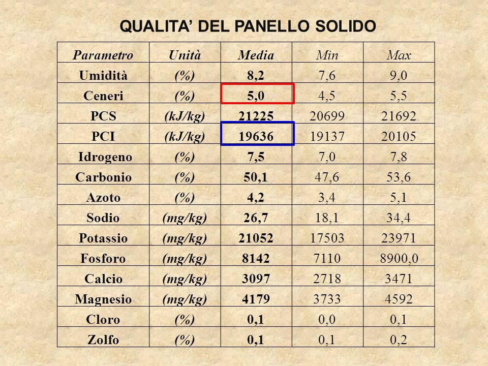 QUALITA DEL PANELLO SOLIDO ParametroUnitàMediaMinMax Umidità(%)8,27,69,0 Ceneri(%)5,04,55,5 PCS(kJ/kg)212252069921692 PCI(kJ/kg)196361913720105 Idroge