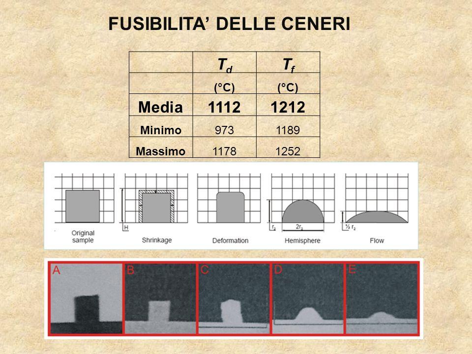 TdTd TfTf (°C) Media11121212 Minimo9731189 Massimo11781252 FUSIBILITA DELLE CENERI