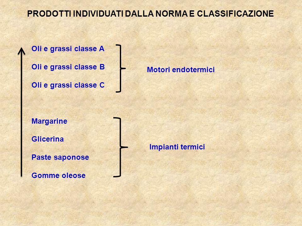 Oli e grassi classe A Oli e grassi classe B Oli e grassi classe C Margarine Glicerina Paste saponose Gomme oleose PRODOTTI INDIVIDUATI DALLA NORMA E C