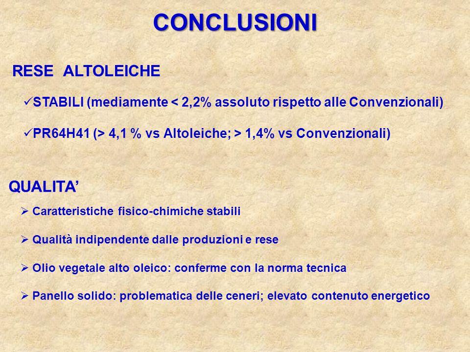 CONCLUSIONI RESE ALTOLEICHE QUALITA STABILI (mediamente < 2,2% assoluto rispetto alle Convenzionali) PR64H41 (> 4,1 % vs Altoleiche; > 1,4% vs Convenz