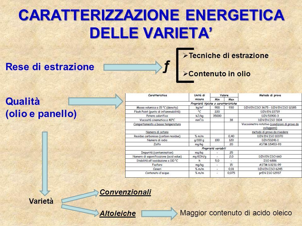 CARATTERIZZAZIONE ENERGETICA DELLE VARIETA Rese di estrazione Qualità (olio e panello) Tecniche di estrazione Contenuto in olio ƒ Convenzionali Altole