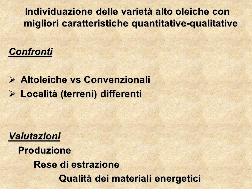 Individuazione delle varietà alto oleiche con migliori caratteristiche quantitative-qualitative Individuazione delle varietà alto oleiche con migliori