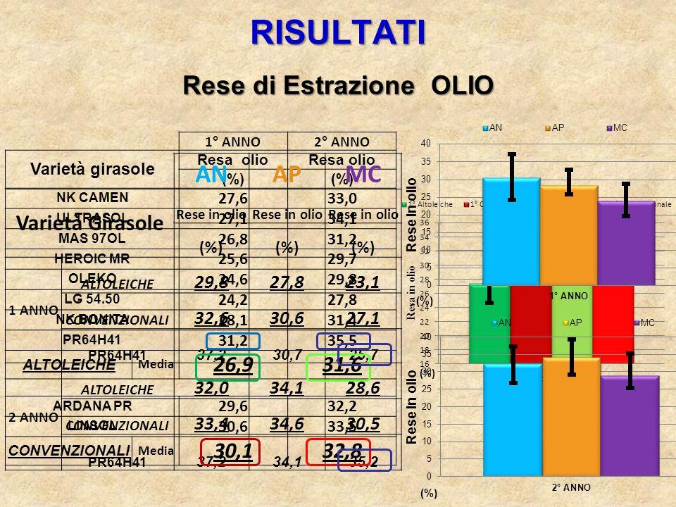 1° ANNO2° ANNO Varietà girasole Resa olio (%) NK CAMEN 27,633,0 ULTRASOL 27,134,1 MAS 97OL 26,831,2 HEROIC MR 25,629,7 OLEKO 24,629,8 LG 54.50 24,227,