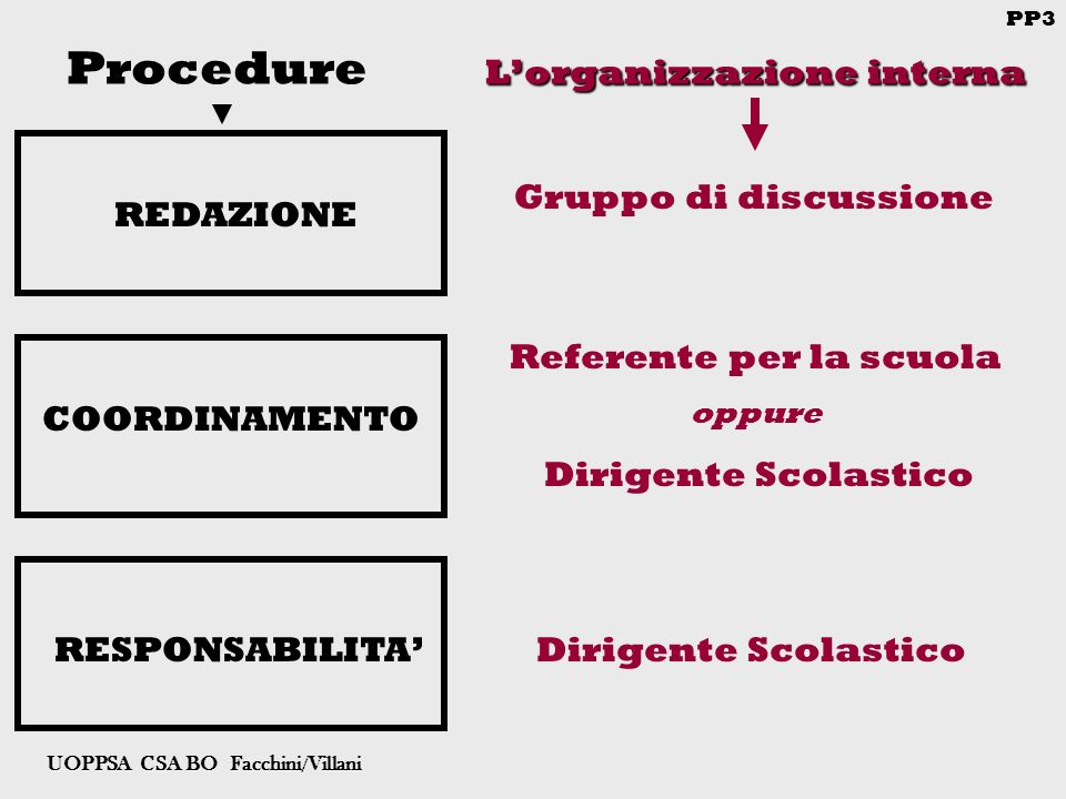 PP3 UOPPSA CSA BO Facchini/Villani Lorganizzazione interna Procedure Lorganizzazione interna COORDINAMENTO Gruppo di discussione REDAZIONE Referente per la scuola oppure Dirigente Scolastico RESPONSABILITADirigente Scolastico