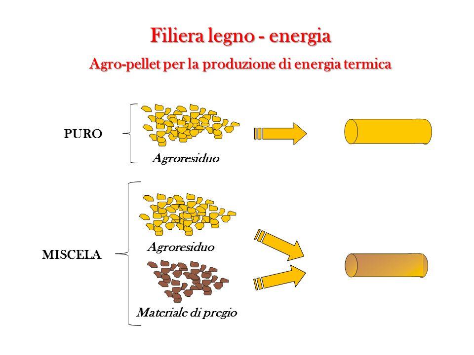 PURO MISCELA Materiale di pregio Agroresiduo Filiera legno - energia Agro-pellet per la produzione di energia termica Agroresiduo