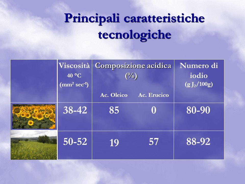 Principali caratteristiche tecnologiche 80-90 88-92 0 57 85 19 38-42 50-52 Numero di iodio (g J 2 /100g) Viscosità 40 °C (mm 2 sec -1 ) Composizione a