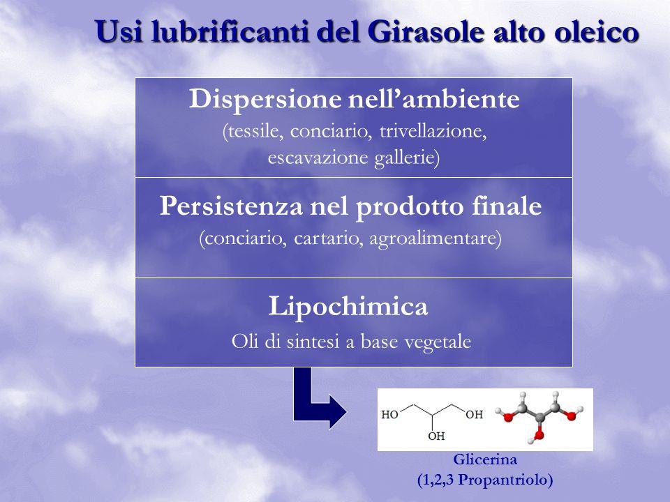 Usi lubrificanti del Girasole alto oleico Dispersione nellambiente (tessile, conciario, trivellazione, escavazione gallerie) Persistenza nel prodotto