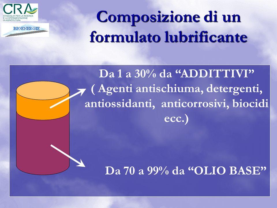 Composizione di un formulato lubrificante Da 70 a 99% da OLIO BASE Da 1 a 30% da ADDITTIVI ( Agenti antischiuma, detergenti, antiossidanti, anticorros