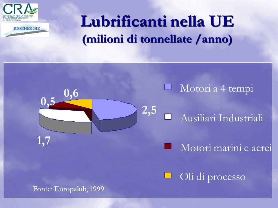 2,5 1,7 0,5 0,6 Motori a 4 tempi Ausiliari Industriali Motori marini e aerei Oli di processo Fonte: Europalub, 1999 Lubrificanti nella UE (milioni di