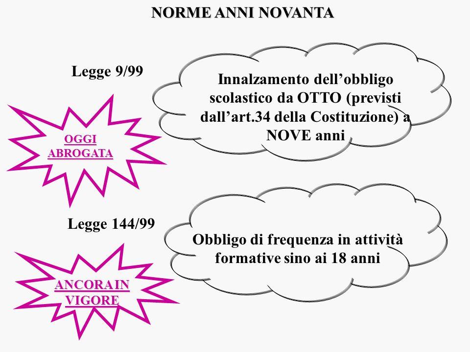 NORME ANNI NOVANTA Legge 9/99 Innalzamento dellobbligo scolastico da OTTO (previsti dallart.34 della Costituzione) a NOVE anni Legge 144/99 Obbligo di