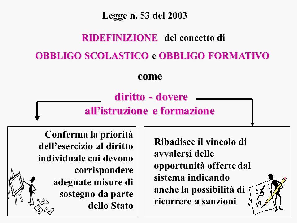 Legge n. 53 del 2003 RIDEFINIZIONE RIDEFINIZIONE del concetto di OBBLIGO SCOLASTICO e OBBLIGO FORMATIVO come diritto - dovere allistruzione e formazio