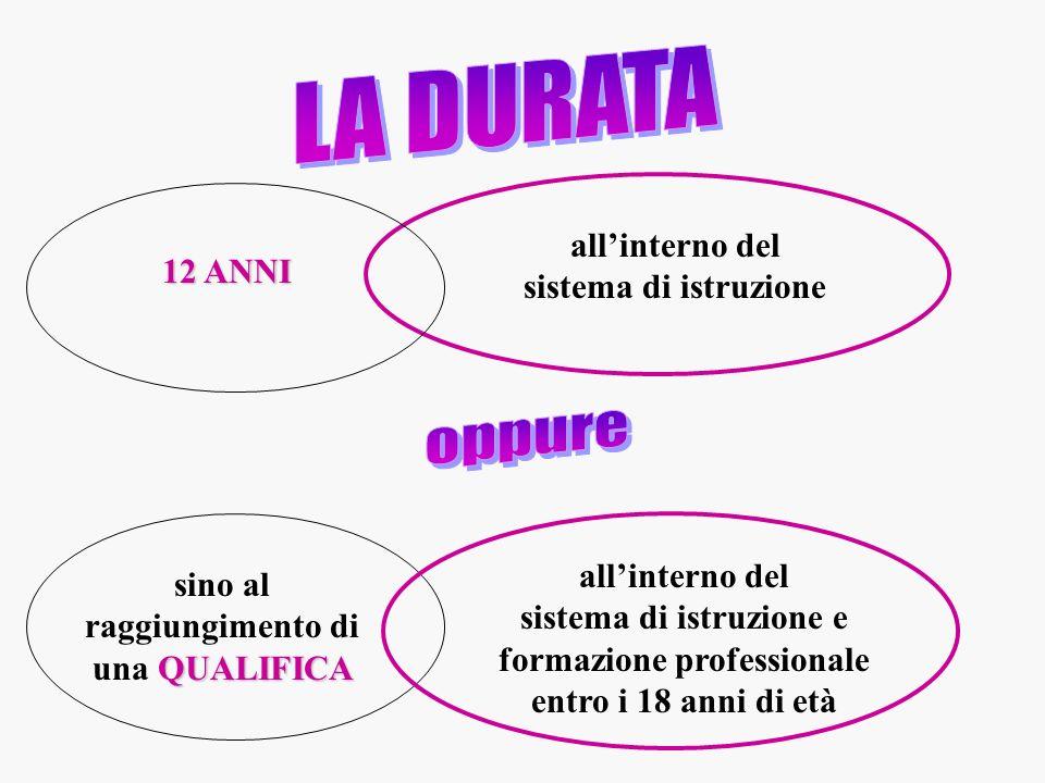 12 ANNI allinterno del sistema di istruzione QUALIFICA sino al raggiungimento di una QUALIFICA allinterno del sistema di istruzione e formazione profe