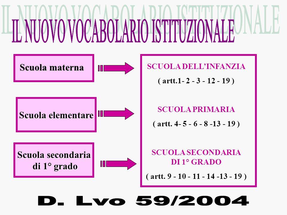 Scuola materna Scuola elementare Scuola secondaria di 1° grado di 1° grado SCUOLA DELLINFANZIA ( artt.1- 2 - 3 - 12 - 19 ) SCUOLA PRIMARIA ( artt. 4-