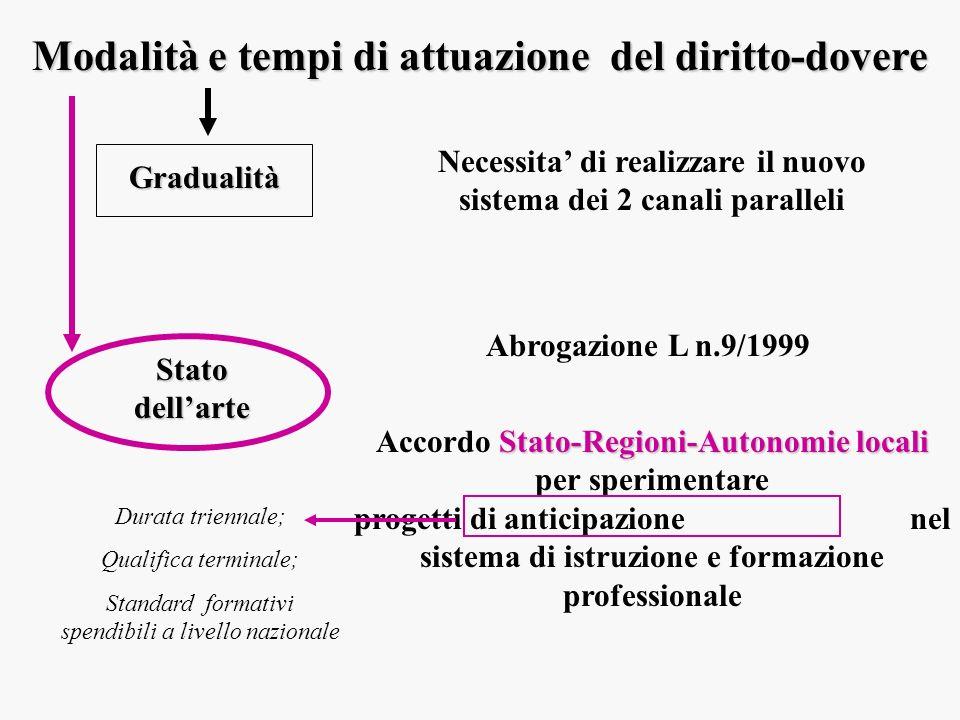 Modalità e tempi di attuazione del diritto-dovere Gradualità Necessita di realizzare il nuovo sistema dei 2 canali paralleli Stato dellarte Abrogazion
