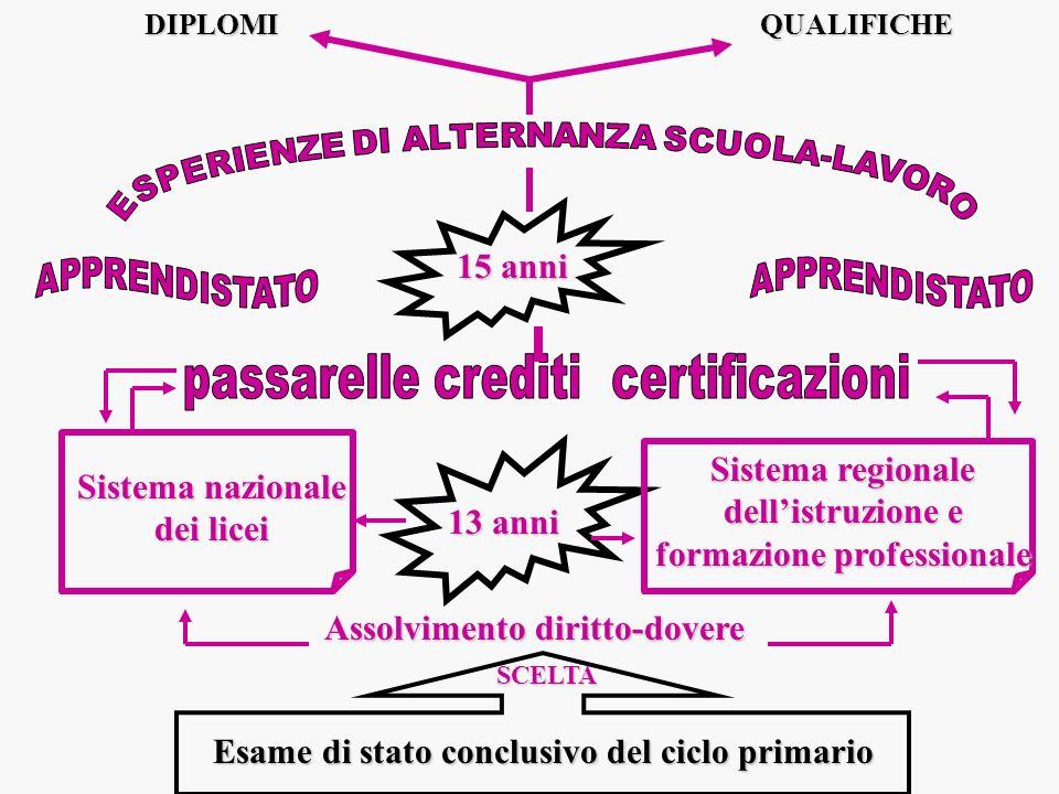 Esame di stato conclusivo del ciclo primario SCELTA Sistema nazionale dei licei Sistema regionale dellistruzione e formazione professionale 13 anni As