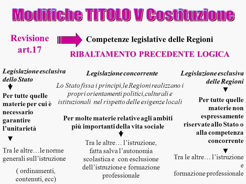 Revisione art.17 Competenze legislative delle Regioni RIBALTAMENTO PRECEDENTE LOGICA Legislazione esclusiva dello Stato Legislazione concorrente Per t