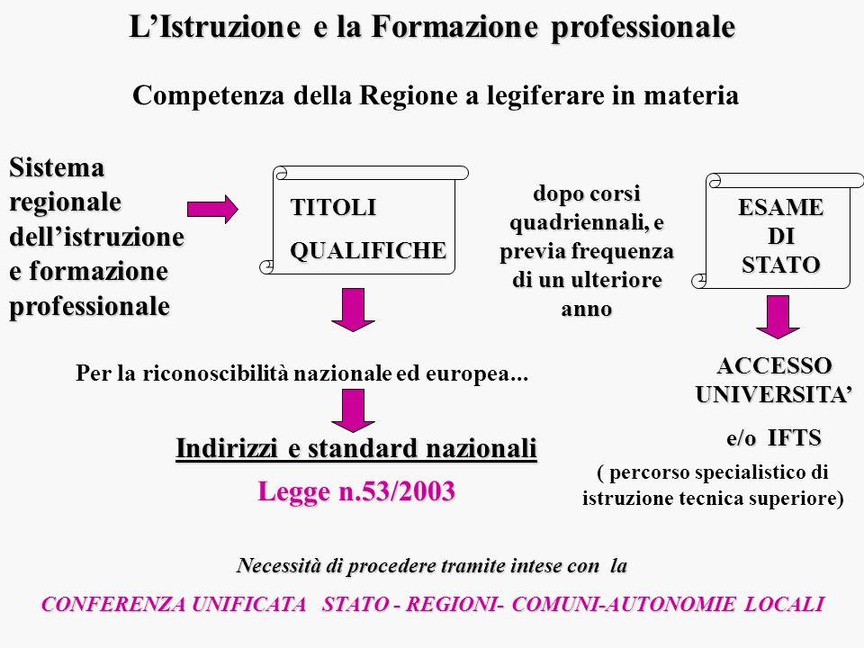 LIstruzione e la Formazione professionale Competenza della Regione a legiferare in materia Legge n.53/2003 Indirizzi e standard nazionali Necessità di
