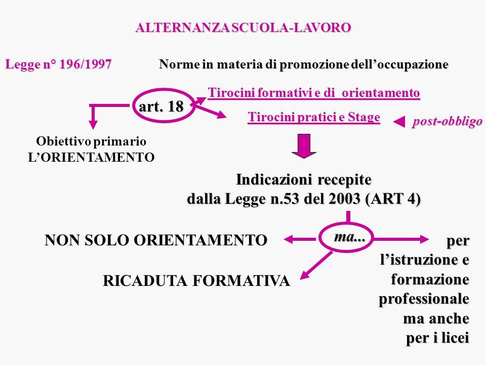 ALTERNANZA SCUOLA-LAVORO Legge n° 196/1997 Norme in materia di promozione delloccupazione Tirocini formativi e di orientamento Tirocini pratici e Stag