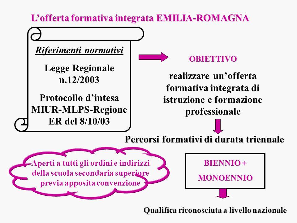 Lofferta formativa integrata EMILIA-ROMAGNA Riferimenti normativi Legge Regionale n.12/2003 Protocollo dintesa MIUR-MLPS-Regione ER del 8/10/03 OBIETT
